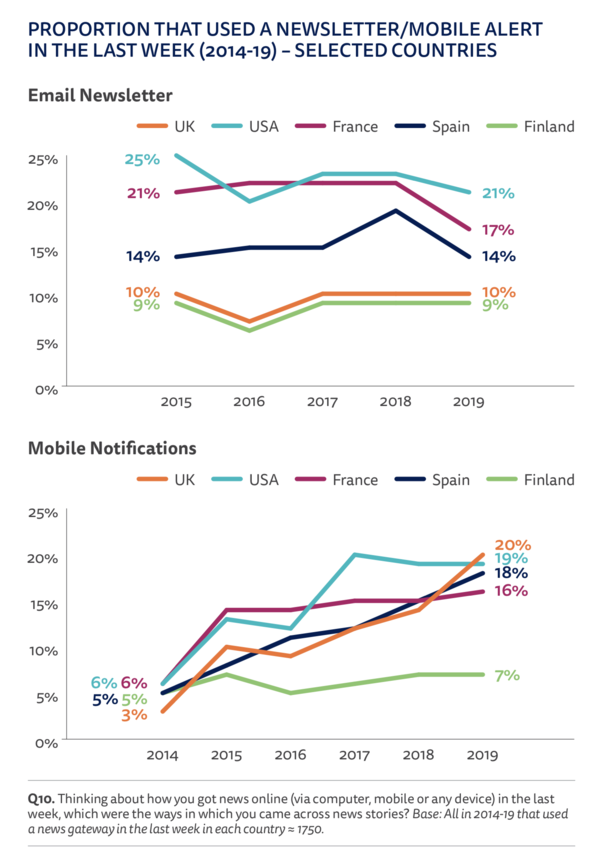 Email & Mobile Notifications in Driving Loyalty - Credit: Reuters Institute