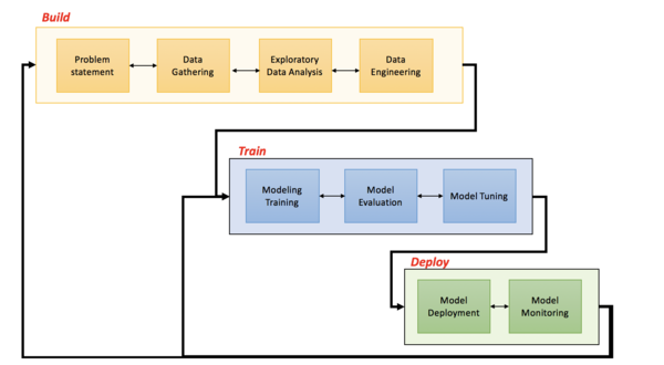 An illustration for a typical Machine Learning project workflow.