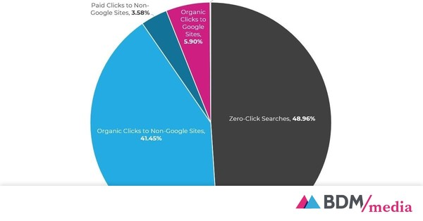 """Google : la tendance """"Zéro clic"""" se confirme, 49% des recherches s'arrêtent à la lecture des résultats"""