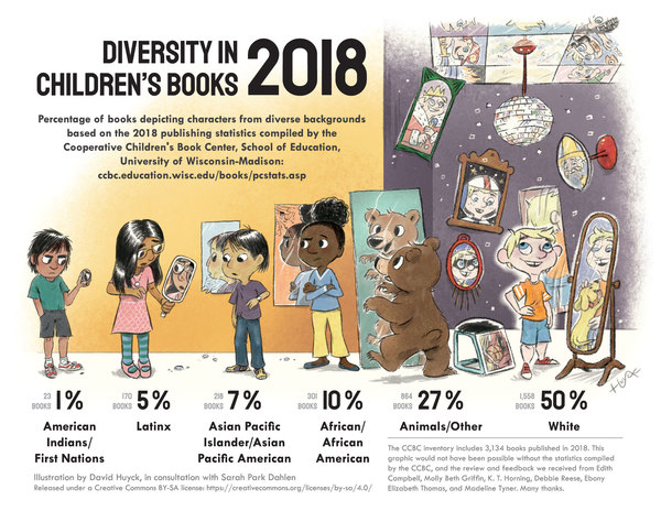 Picture This: Diversity in Children's Books 2018 Infographic