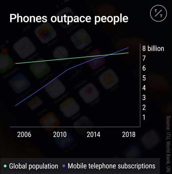 Global Population: People vs Phones - Credit: TicToc by Bloomberg