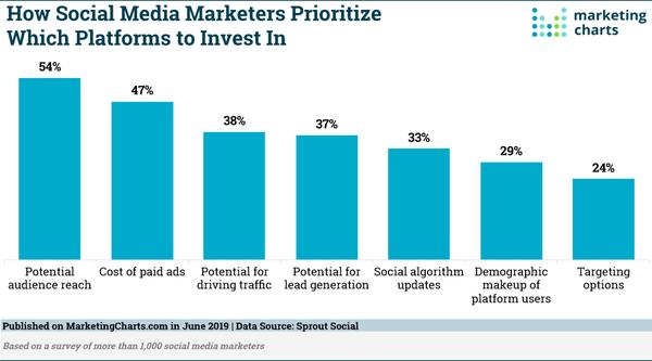 Marketers Priorities in Choosing Social Platforms - Credit: Marketing Charts.