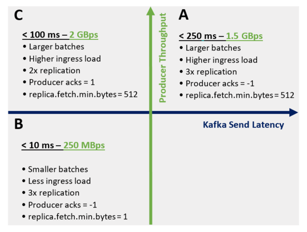 Performance has two orthogonal dimensions – throughput and latency.