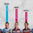 Catapult, NRL and Channel Nine collaborate to broadcast live player stats in a world first for women's sport   Catapult Sports