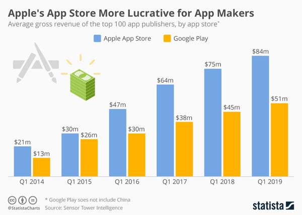 for the Devs: App Store vs Google Play - Credit: Statista