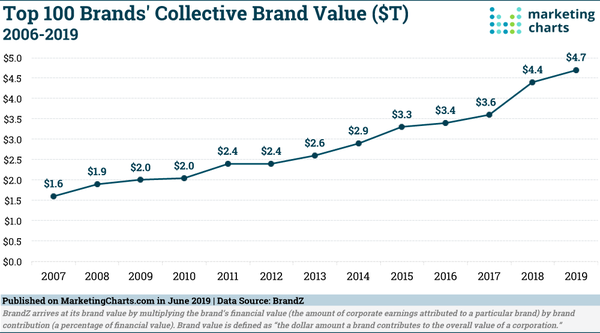 Top brands are still growing - Credit: Marketing Charts