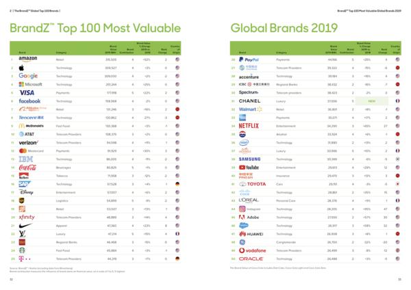 BrandZ Top Most Valuable 2019 - Credit: BrandZ