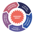 Measuring and managing impact - A practical guide | EVPA