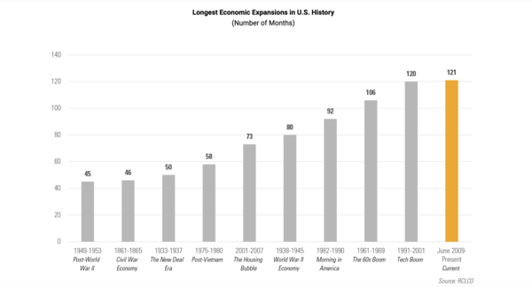 Length of economic recoveries in the USA