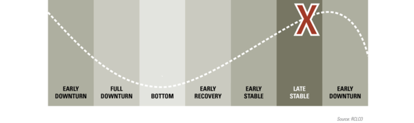 RCLCO's assessment of where we are in the real estate cycle