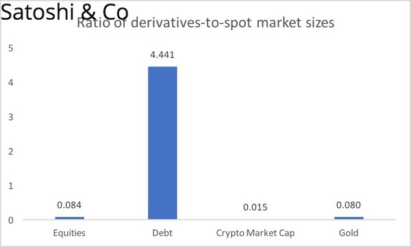 Growth of the crypto derivatives market | Revue