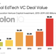 400+ Global EdTech VC Deals in 1H 2019 worth $3.5B