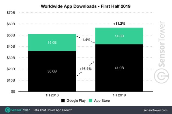 Worldwide Mobile App Downloads - Credit: SensorTower