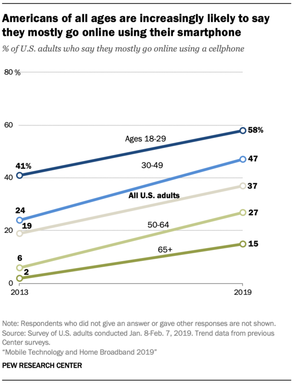 Americans that mostly go online using smartphones - Credit: Pew Research Center