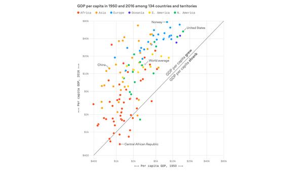Die durchschnittliche Person auf der Erde ist 4,4 Mal so reich wie in 1950
