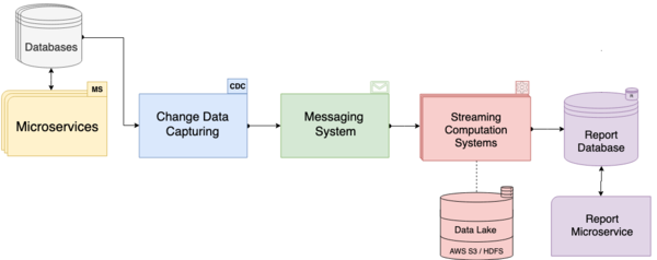 Reporting microservices system and technologies in the Amazon Cloud.