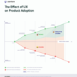 The Essential Driver Behind Product Adoption, Retention, and Growth