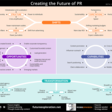 New visual framework: Creating the Future of PR in a rapidly changing world - Ross Dawson