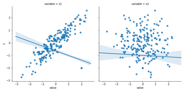 Using a scatter plot can help identifying outliers in the data.