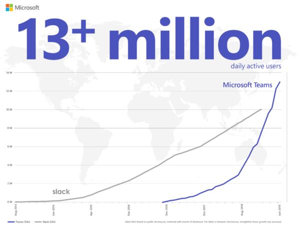 Microsoft Teams vs Slack - Credit: Microsoft