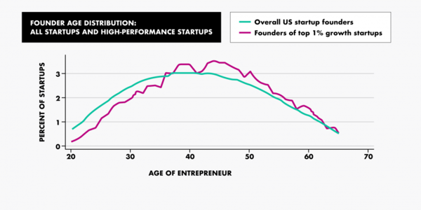 "Founder age distribution - Credit: ""Age and High-Growth Entrepreneurship""/MIT"