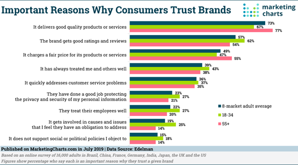Why consumers trust brands - Credit: MarketingCharts