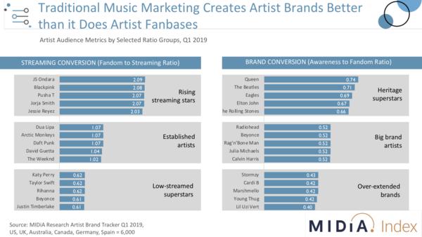 The artist marketing playbook needs rewriting