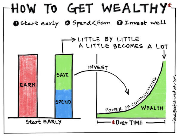 How to Get Wealthy (in one picture)
