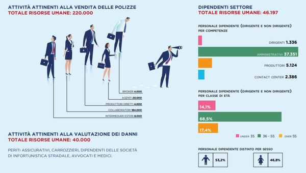 300mila persone vivono di assicurazioni in Italia. 300. Mila. Persone.