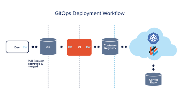 GitOps what you need to know
