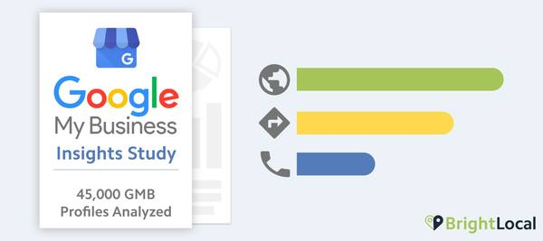 Google My Business Insights Study