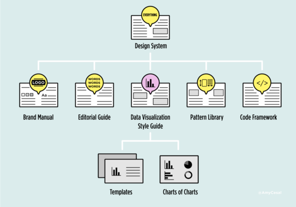 What Are Data Visualization Style Guidelines?