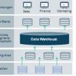 DataVault – oder warum ein unfertiges Datenmodell glücklich macht!