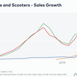 The Other Electric Vehicle Revolution: Myths and Realities in the E-Scooter Business