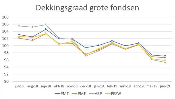 bron: PME, PMT, ABP, PFZW