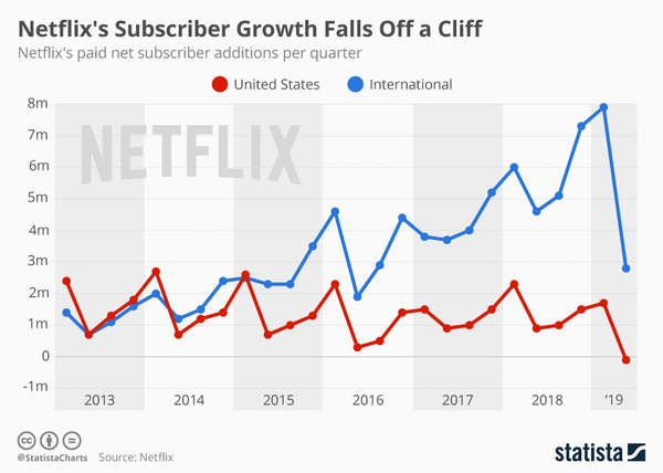 Netflix missing the 2Q19 growth target - Credit: Statista