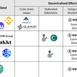 Pathways for DeFi on Bitcoin