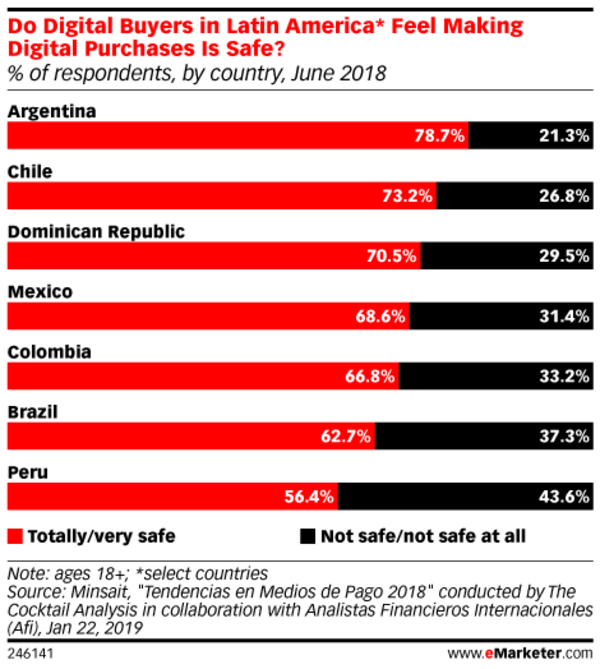 Photo Courtesy of eMarketer