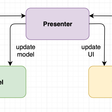 Lightweight MVP Architecture In iOS