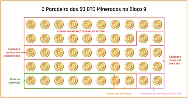 """Visualizando os 50 bitcoin minerados por Satoshi no bloco 9 (únicos que se tem certeza que gastou), e o paradeiro deles na blockchain. Endereços atuais provavelmente ainda têm algum """"pó de bitcoin de Satoshi"""" neles… Via """"Taras"""", no BitCoinTalk."""