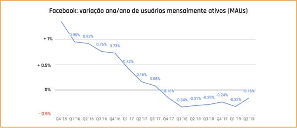 Variação ano/ano no número de usuários ativos por dia e por mês, no Facebook. A medida de engajamento está negativa desde o fim de 2017 (desconsiderando outros aplicativos do grupo). Via Crypto Oracle.