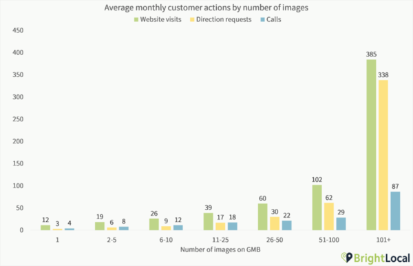 New research shows strong link between Google My Business photo quantity and search performance