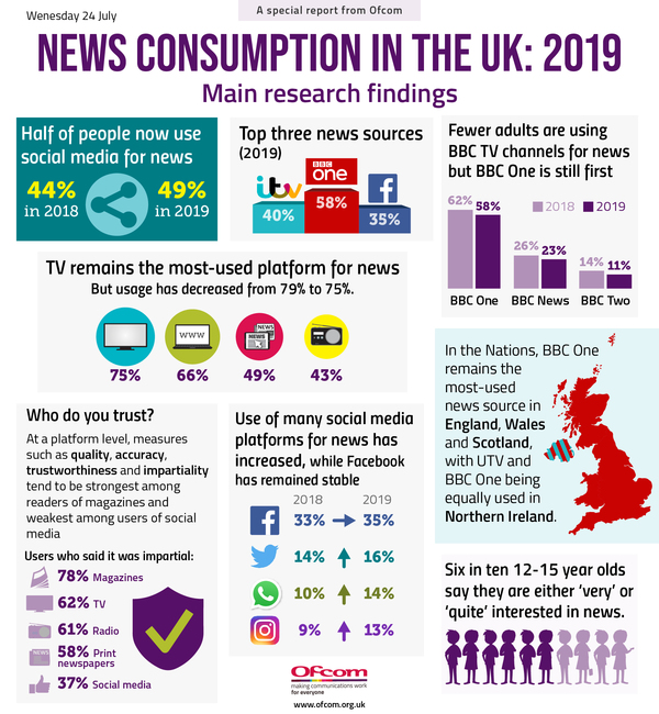 News Consumption in the UK (2019) - Credit: Ofcom