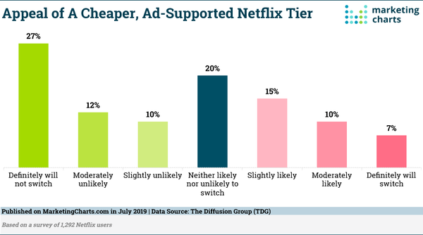 Ad-Supported Netflix Tier? - Credit: MarketingCharts