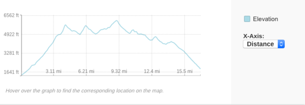 Traverse elevation and distance