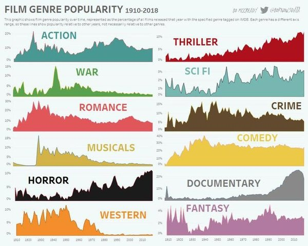 Most popular film genres since 1910 collected nearly 38,000 votes.