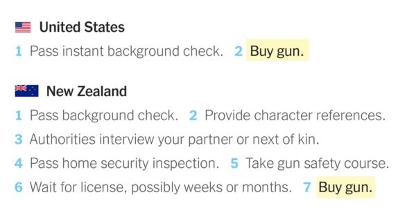 Das sind die Voraussetzungen, um in 16 Ländern eine Waffe kaufen zu können