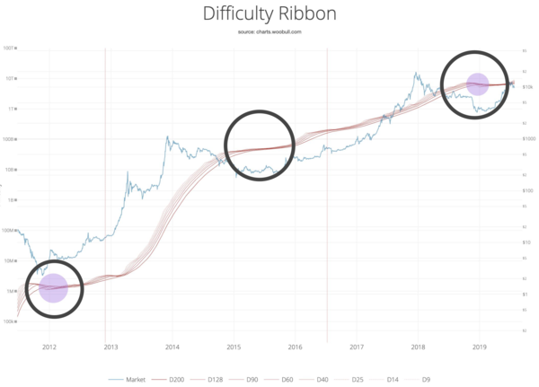 Source: http://charts.woobull.com/bitcoin-difficulty-ribbon/