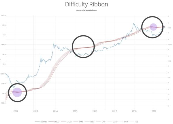 La compresión de Difficulty ribbon, indican una buena zona de compra de Bitcoin.