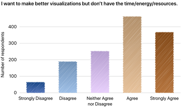 2019 Annual Data Visualization Survey